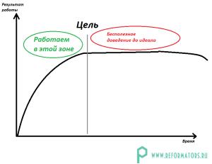 """Перфекционизм на графике по мотивам книги """"Парадокс перфекциониста"""""""