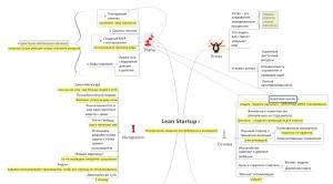 """Интеллект-карта краткая по книге """"Бизнес с нуля. Lean Startup"""""""