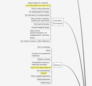 Фрагмент интеллект-карты - правила написания статей и ошибки блогеров