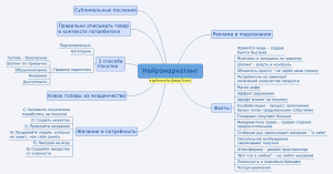 Mindmap по Нейромаркетингу