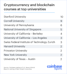 Курсы по криптовалютам и технологии блокчейн в университетах