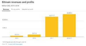 Выручка Bitmain по годам - статистика
