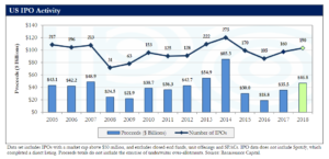 Статистика по IPO в США. Источник: Renaissance Capital