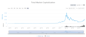 Капитализация криптовалютного рынка согласно Coinmarkecap