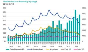 Статистика по венчурным сделкам. Источник: KPMG Enterprise