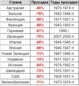 Просадки на фондовых рынках по странам