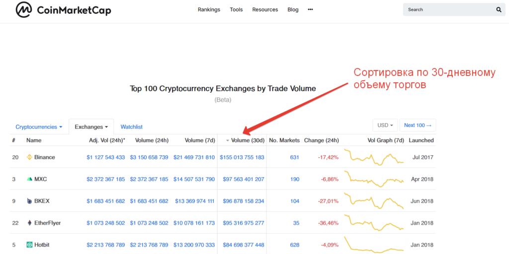 Рейтинг бирж криптовалют по 30-дневному объему торгов
