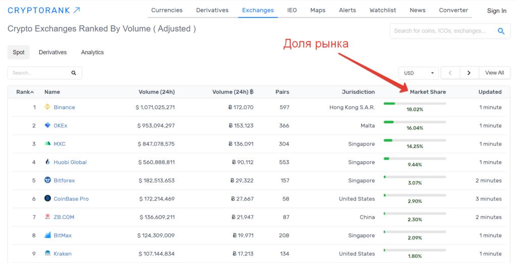 Рейтинг криптовалютных бирж по доле рынка согласно сайту Cryptorank