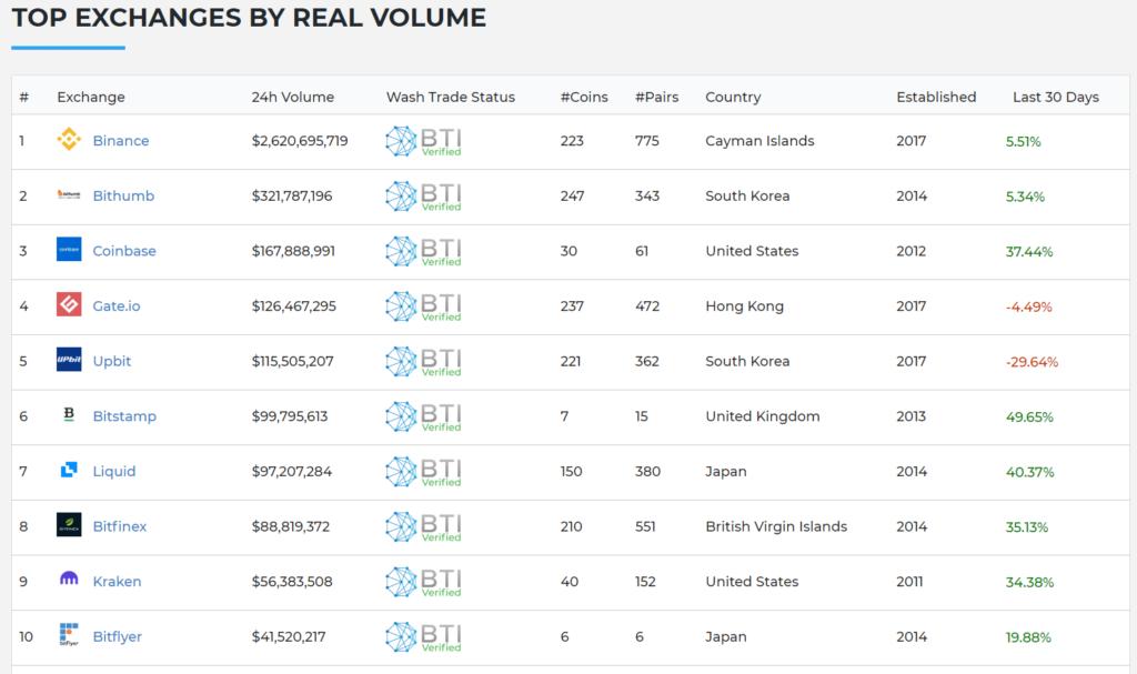 Рейтинг криптовалютных бирж по реальному объему торгов