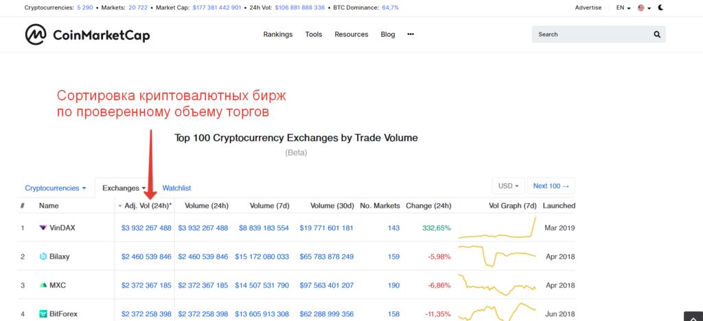 Рейтинг криптовалютных бирж по проверенному объему торгов